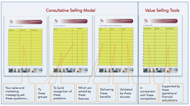 Value Selling Matrix